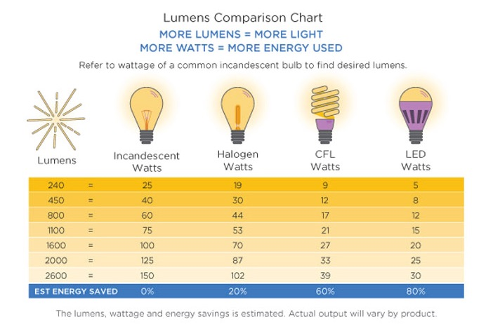 Led Lenser  parison Chart likewise 2011 10 11 Ip Rating Chart besides Color Temperature 3 Point Lighting Basics additionally What Is Colour Temperature moreover Lumileds Presents New Analysis Of Power Led Reliability. on led lumen chart