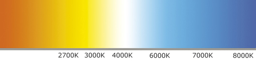 Light temperature and its effect on color